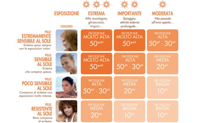 Come scegliere ed usae Crema solare